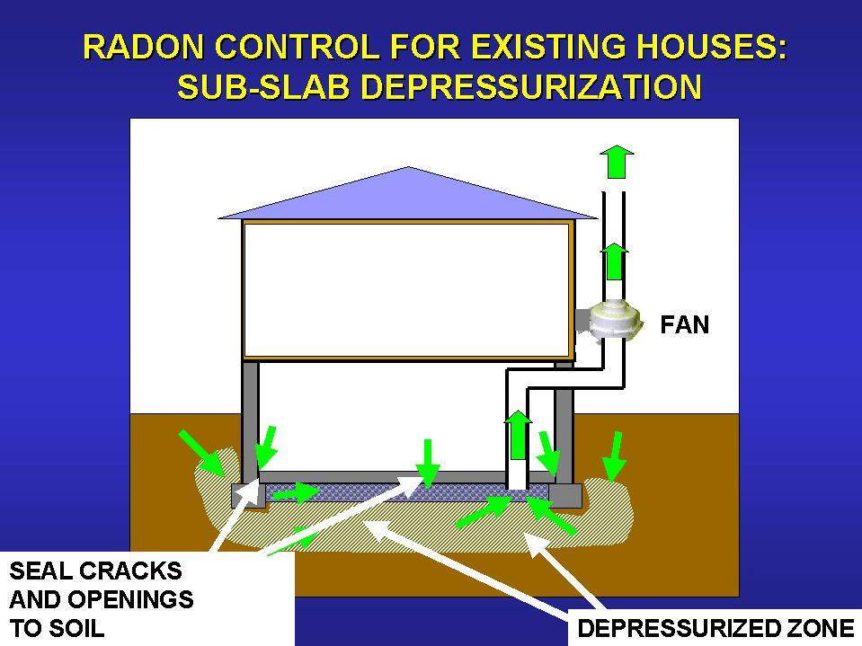 Reducing Radon In Your Home National Radon Program Services - Radon in basements