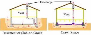 Reducing radon in your home national radon program services for How much does it cost to have a foundation poured